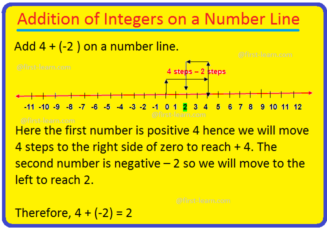 Addition of Integers on a Number Line