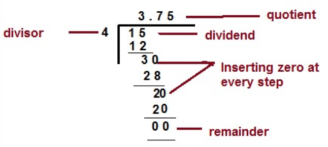 Conversion of Fraction to Decimal Fraction