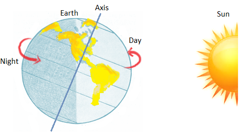 Day and Night on the Earth