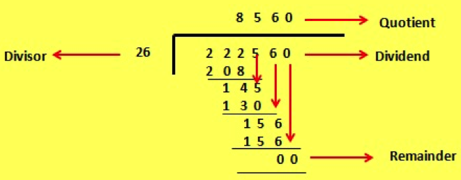 Division of a Whole Number by a Decimal