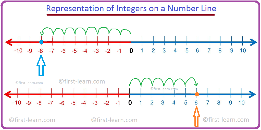 Integers on Number Line