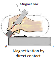 Magnetization by Direct Contact