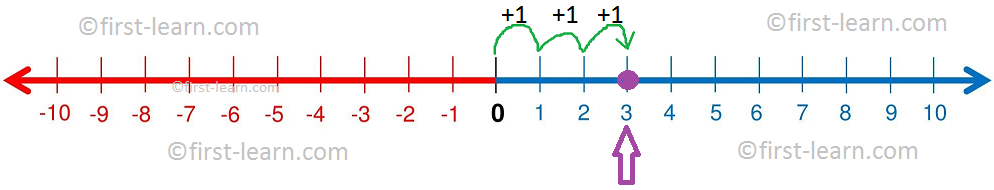 Representation 3 on a Number Line
