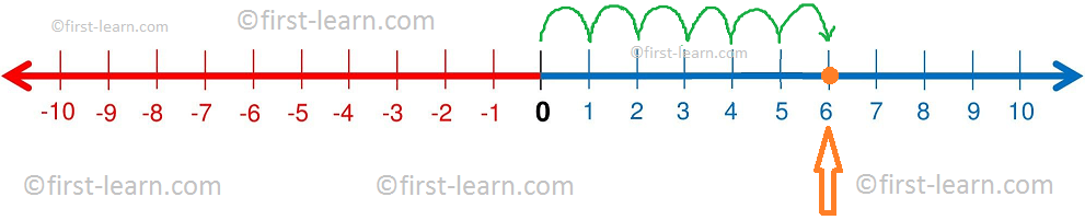 Representation 6 on a Number Line