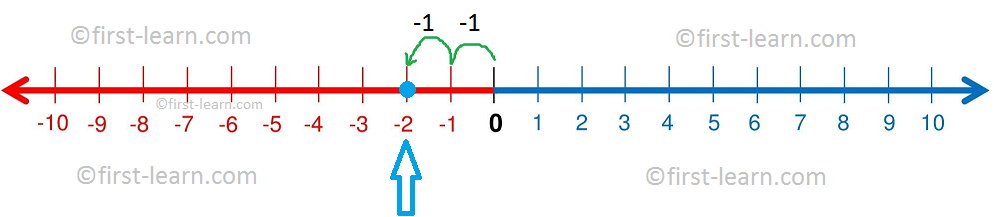 Representation -2 on a Number Line