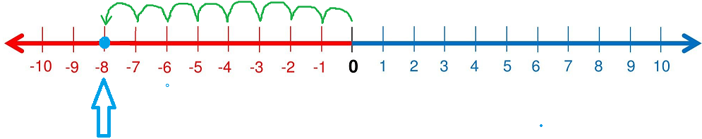 Representation -8 on a Number Line