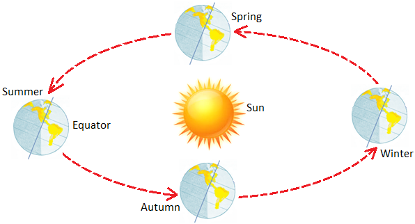 Revolving motion of the earth the earths rotator motion axis of the earth revolving around the sun ccuart Image collections