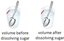 Volume of Liquid before and after Dissolving Solids