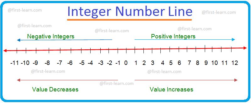 Integer Number Line