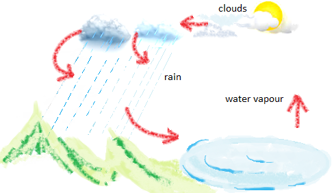 What causes Clouds and Rain?
